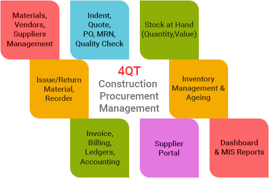 Construction Estimation & Procurement erp